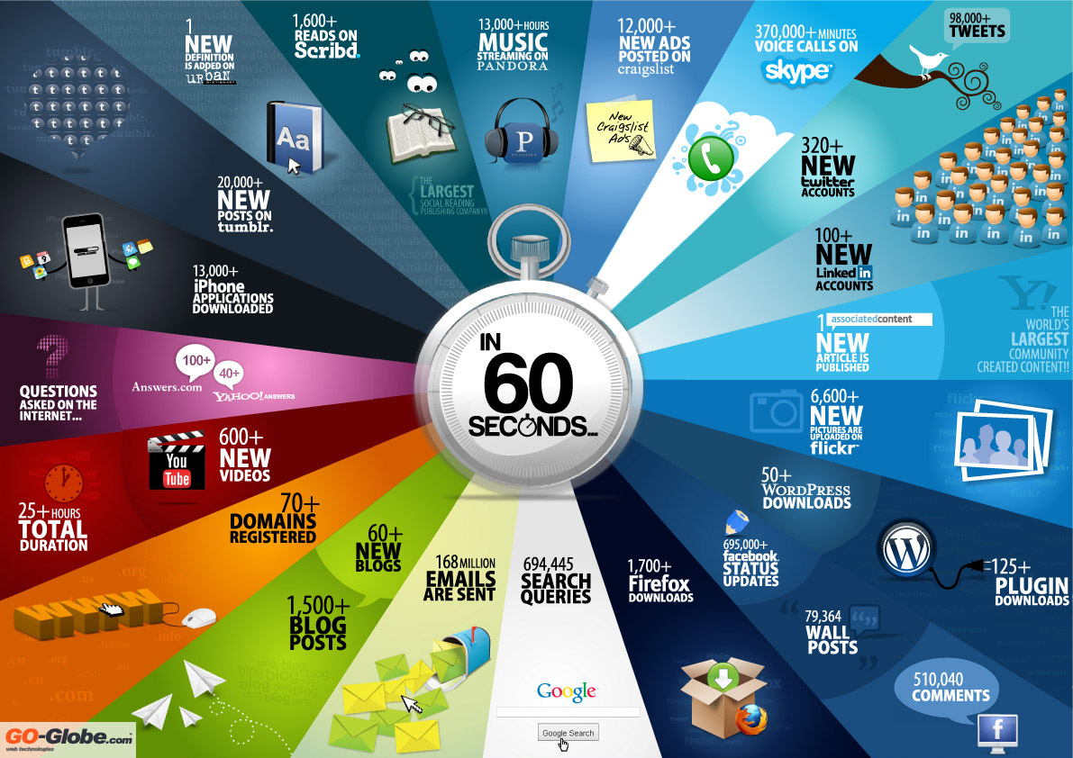 60 seconds in a data driven world