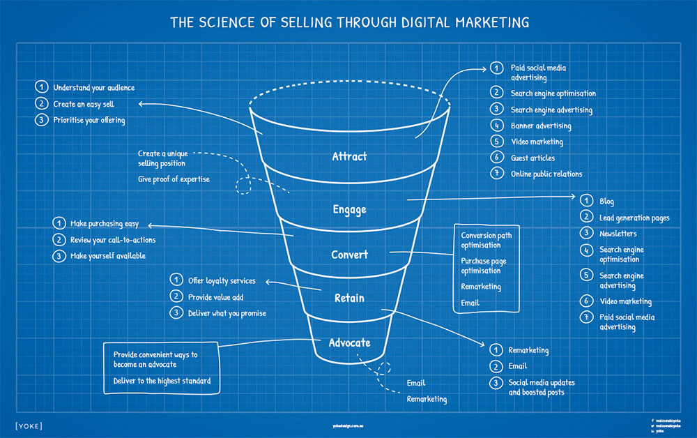 The Science of Digital Marketing